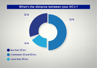distance between dc's?